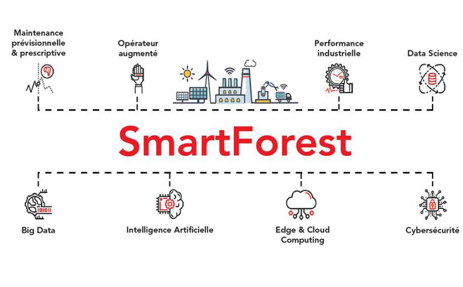SmartForest : data science for the industries of the future, with Clemessy and Dynae